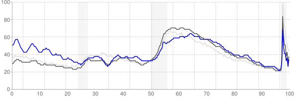 Hinesville, Georgia monthly unemployment rate chart